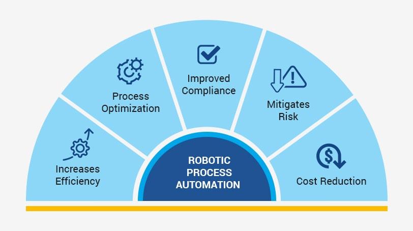 rpa_reshaping_intelligent_procurement